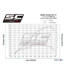 BMWS 1000 RR (2017 - 2018) SILENCIADOR CR-T CARBONO SC PROJECT